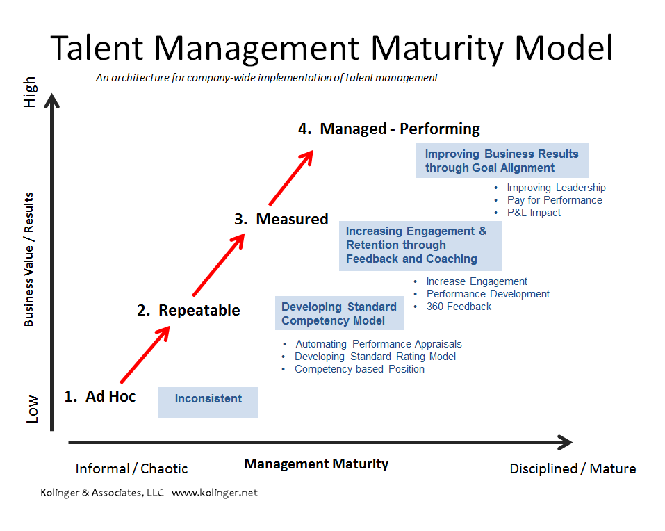 Talent Management Maturity Graph